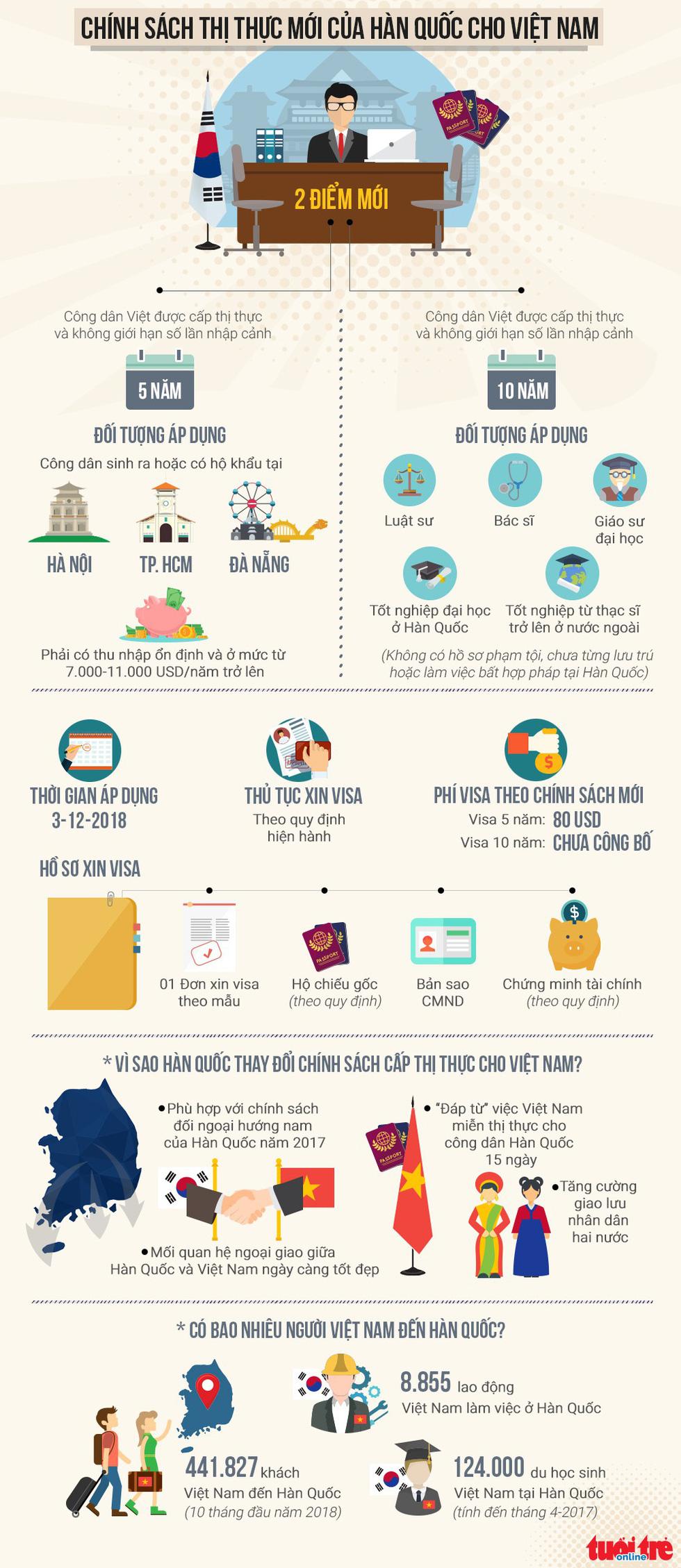 visa korea 3 1543484563087402260202 1 Toàn cảnh chính sách thị thực mới của Hàn Quốc cho người Việt